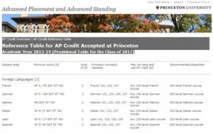 AP(Advanced Placement)