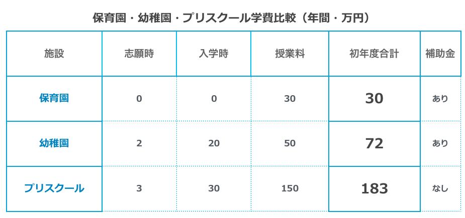 東京 インターナショナル プリ スクール